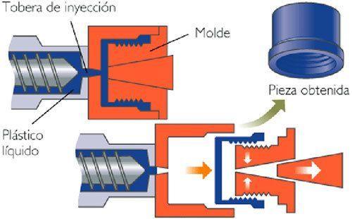 moldeo inyección