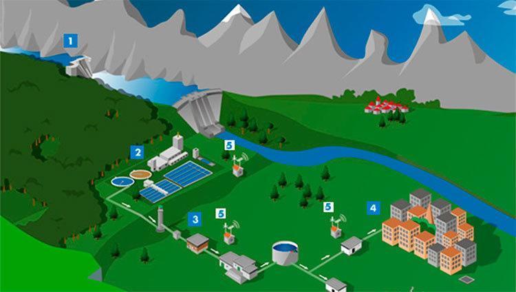 d62759fc44a El proceso de saneamiento y desinfección es el que media entre el agua en  su punto de origen y el domicilio para su consumo humano