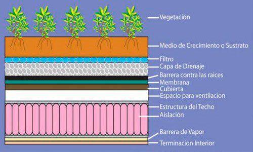 Rehabilitación de una cubierta plana con membrana ecológica 12