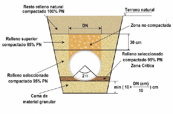 Instalación de tuberías para abastecimiento, riego y saneamiento: Construcción de la zanja 3