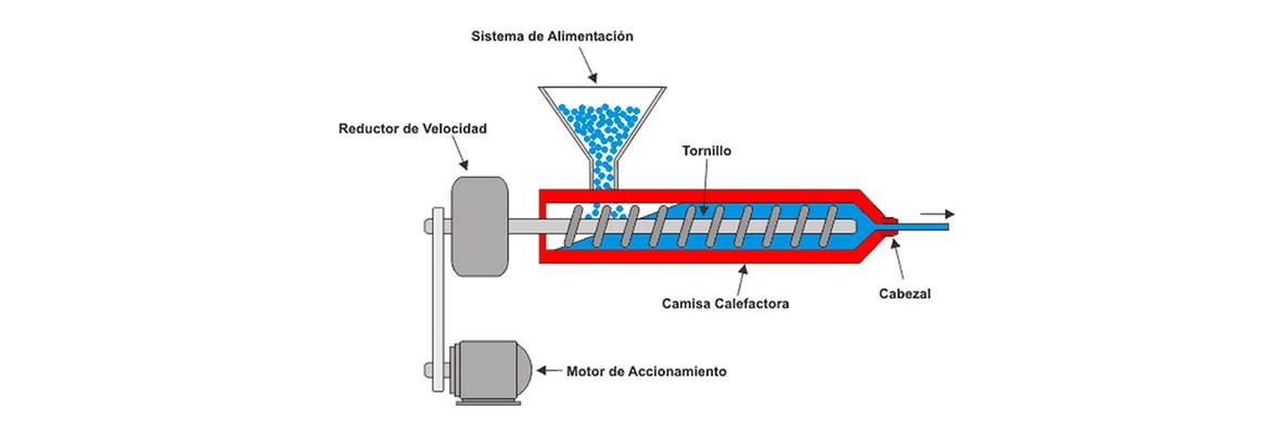 Método de extrusión su proceso y aplicación. 2